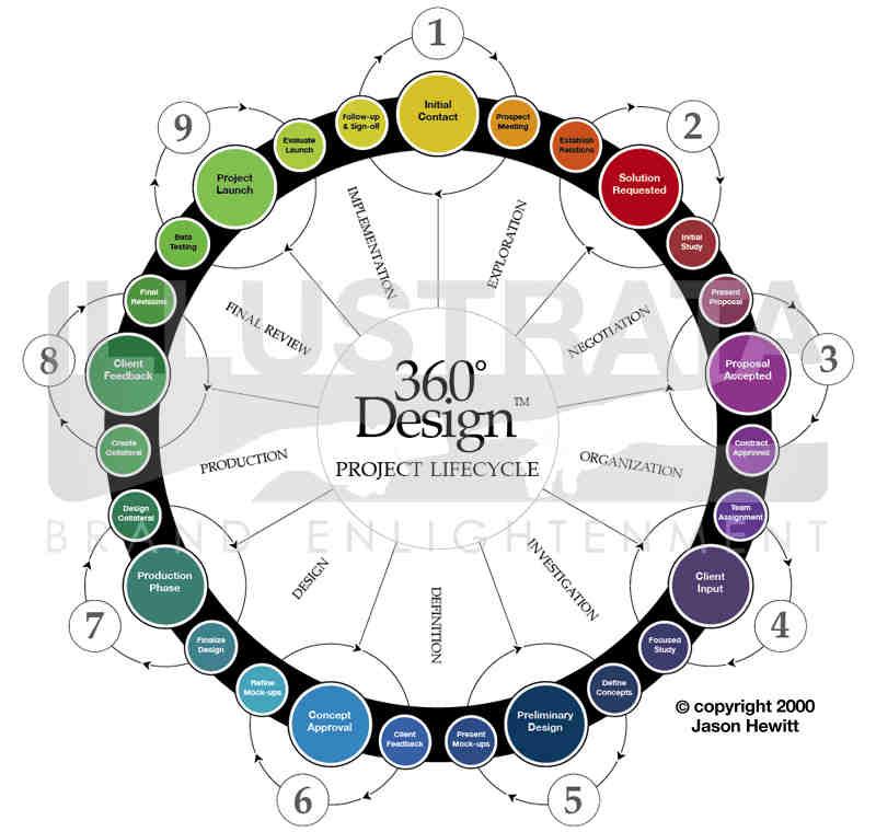 360degreedesign